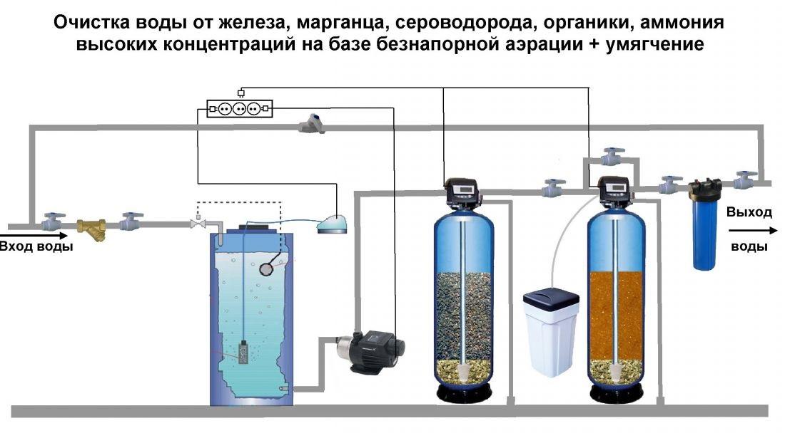 как убрать железо и марганец из воды в домашних усдовиях