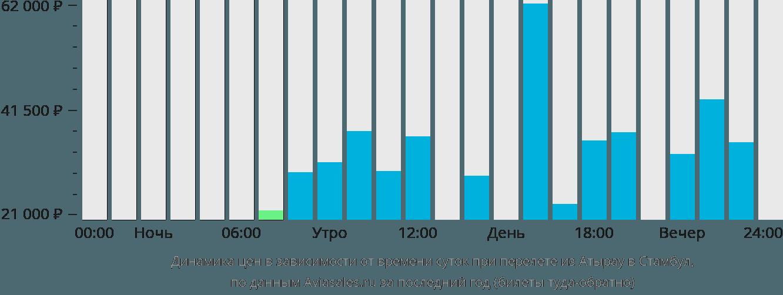 Динамика цен в зависимости от количества оставшихся дней до вылета из тель-авива в стамбул
