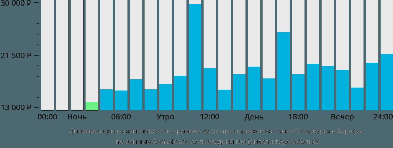 БКС: купить билет белгород москва физиологиясы