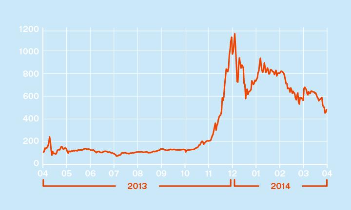 Динамика курса биткойна, $ (с апреля 2013 года)