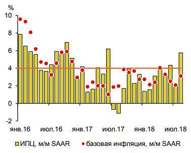 Минэкономразвития ожидает ускорения инфляции