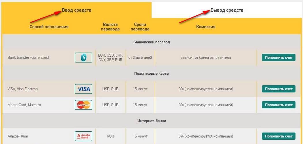 Как вывести деньги с компании бинарных опционов