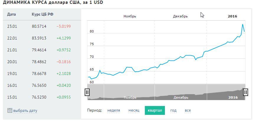 Курс доллара на сегодня цб рф форекс