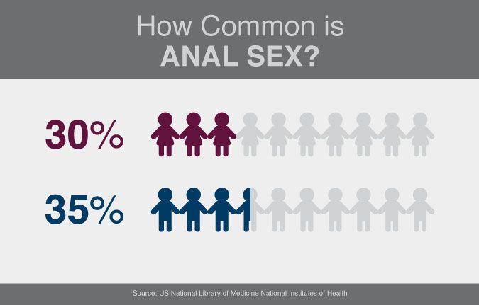 Anal sex common 3