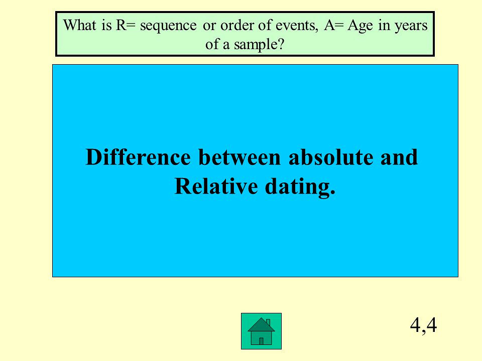 Methods of Geological Dating: Numerical and Relative Dating