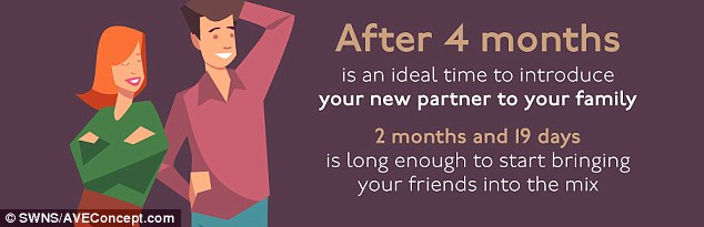 How long should you talk to a guy before dating