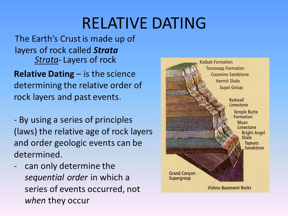 What is relative dating of rock layers