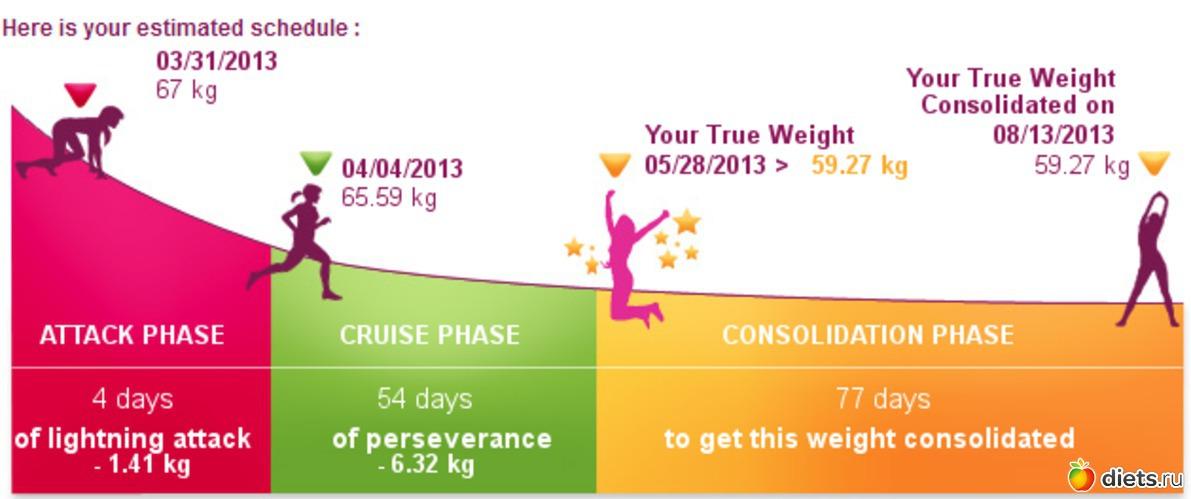 Диета дюкана как рассчитать вес бесплатно онлайн