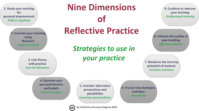 Reflective essay on teaching practice