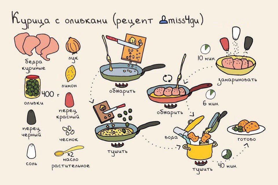 Рецепт блюд быстрого приготовления