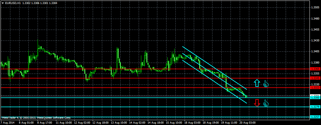 Валютная пара Евро/Доллар США