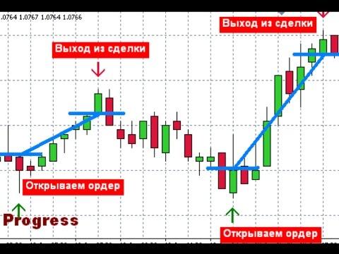 Индикатор Forecaster с применением регрессии в МТ4