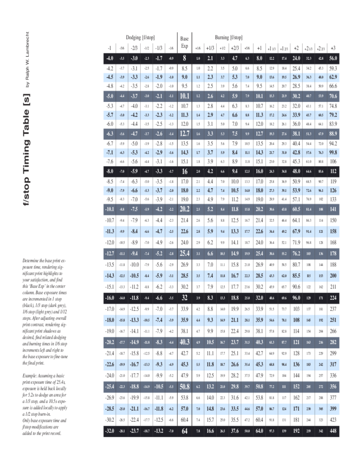 STATISTICAL TABLES - Transportation Research Board