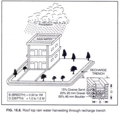 Write my essay on rainwater harvesting in hindi
