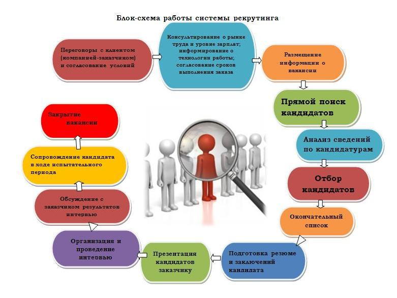 recruitment system thesis My hrm thesis - free download as word doc final report of thesis on recruitment and selection process through use of a particular selection system.