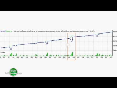 Индикаторы Форекс 2017 (лучшие и новые