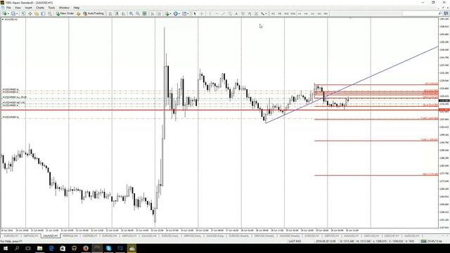 Дневной обзор рынка форекс