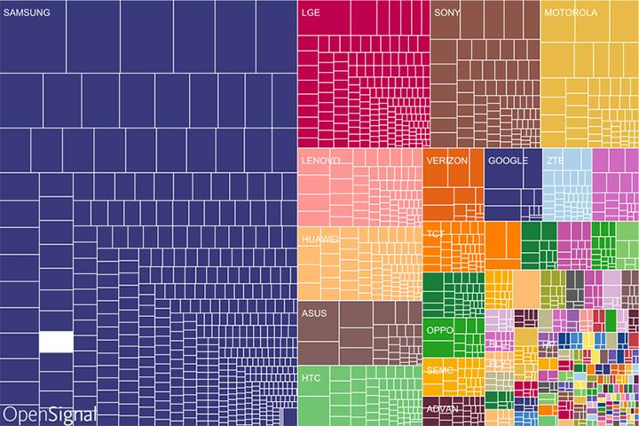 Сколько на самом деле андроидофонов
