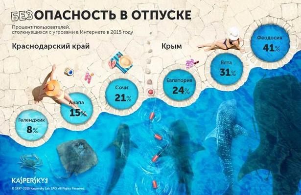 «Лаборатория Касперского» назвала Крым самым киберопасным курортом России