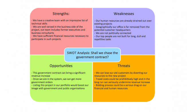 Buy swot analysis examples