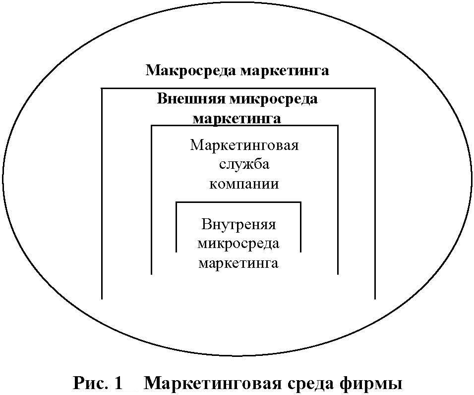 Анализ внутренней и внешней среды гостиницы