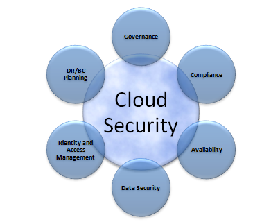 Cloud computing research paper topics