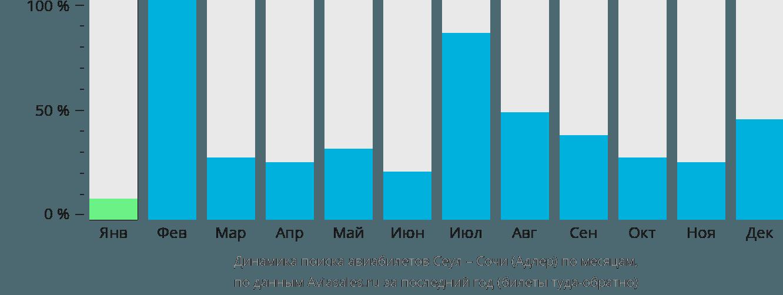 Динамика поиска авиабилетов из Сеула в Сочи по месяцам.