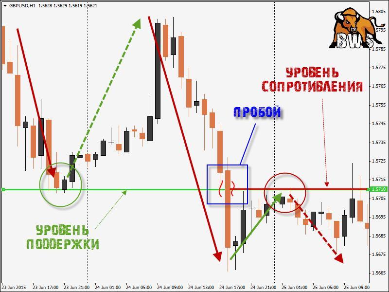 Линии и уровни при торговле бинарными опционами