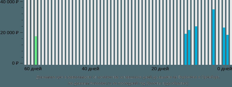 Авиабилеты ростов оренбург прямой рейс цена