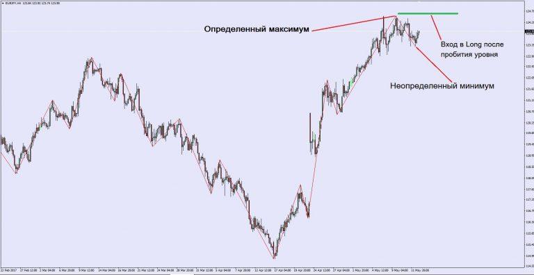 Индикатор ZigZag: настройки и торговые стратегии