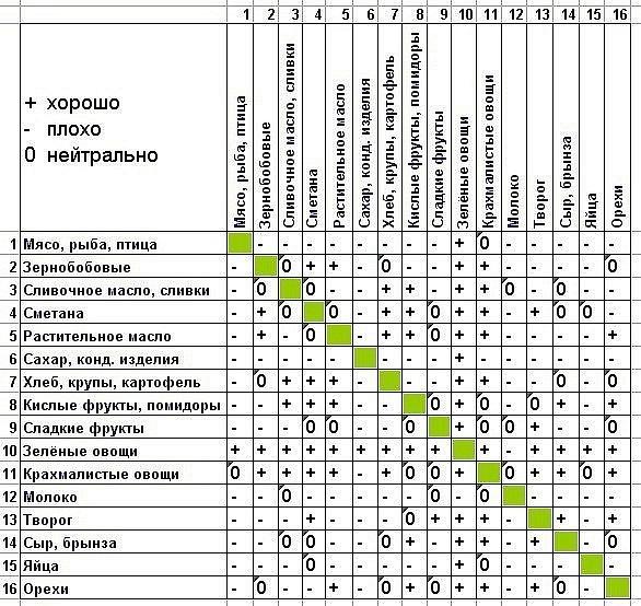Раздельное питание для похудения - таблица
