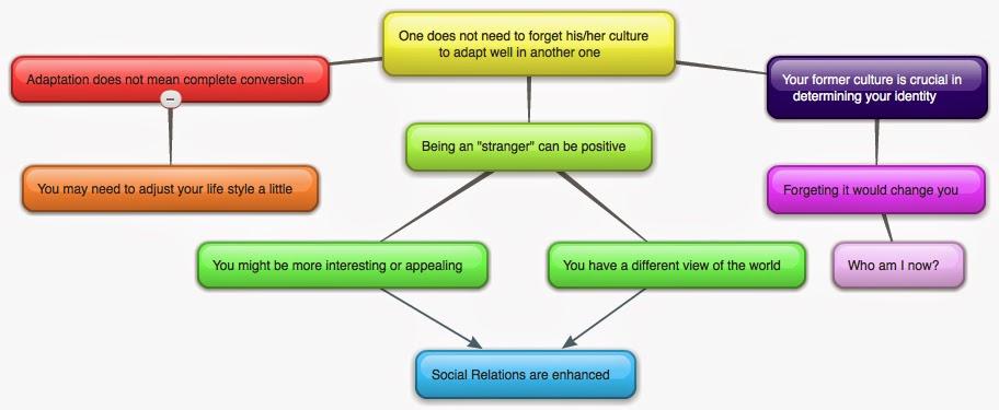 Diversity paper topics