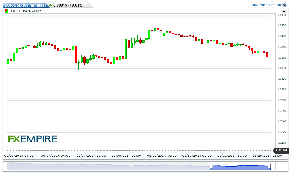 Курс доллара США к Евро (EUR/USD)|Онлайн-график!