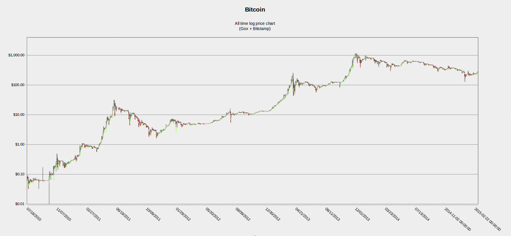 bitcoin price graph all time