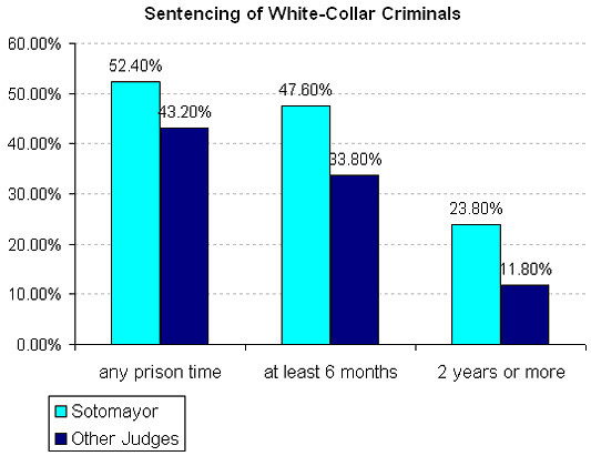 FREE white-collar crimes Essay - ExampleEssays