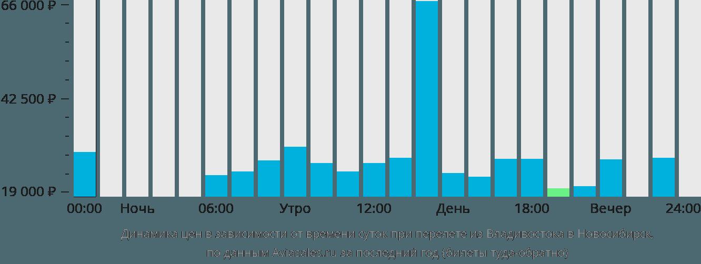 Владивосток  Новосибирск авиабилеты  цена на прямые