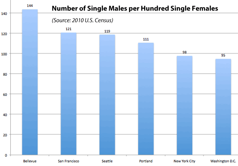 online dating girl to guy ratio