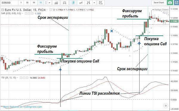 Стратегия td index для бинарных опционов